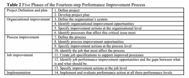 HPT Manual 7150  Performance Improvement Plan Definition